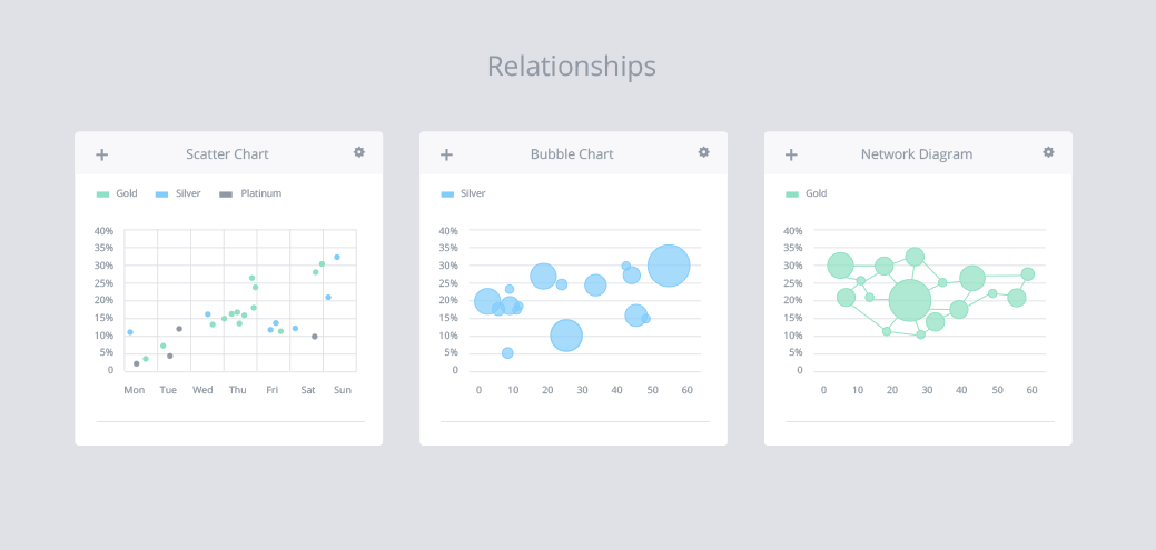 Dashboard Design - Relationship charts